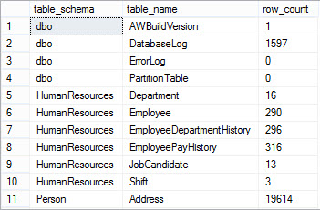 Row count for all tables in database | Basit's SQL Server Tips
